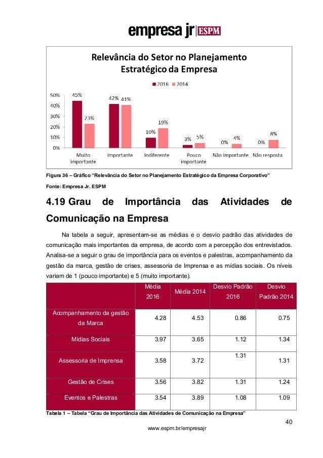"""40 www.espm.br/empresajr Figura 36 – Gráfico """"Relevância do Setor no Planejamento Estratégico da Empresa Corporativo"""" Font..."""