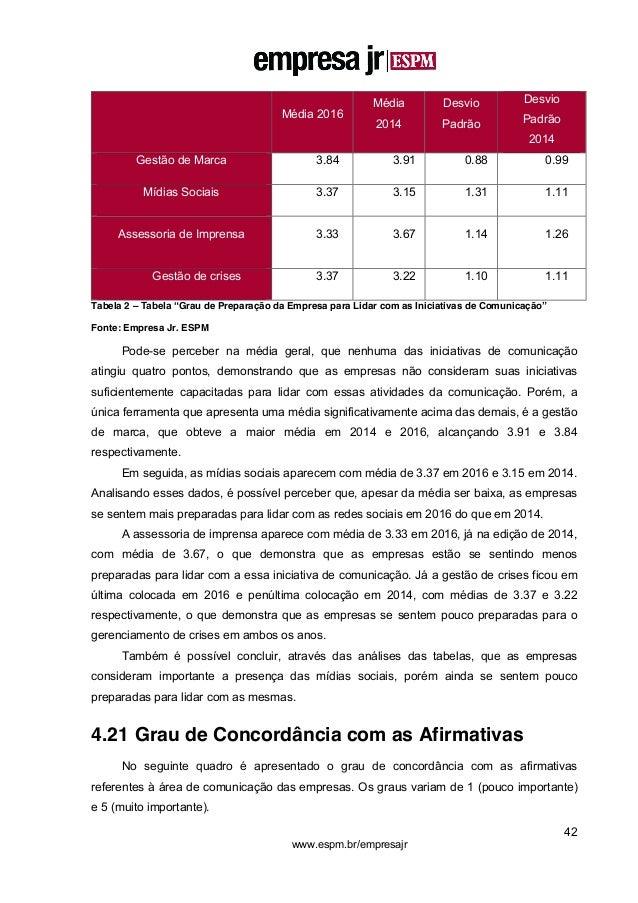 42 www.espm.br/empresajr Média 2016 Média 2014 Desvio Padrão Desvio Padrão 2014 Gestão de Marca 3.84 3.91 0.88 0.99 Mídias...