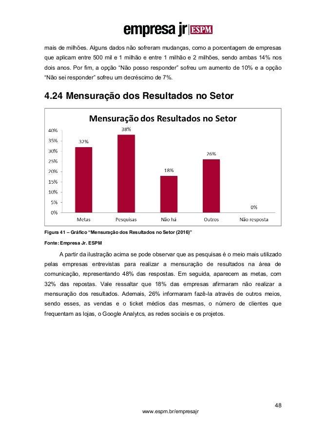48 www.espm.br/empresajr mais de milhões. Alguns dados não sofreram mudanças, como a porcentagem de empresas que aplicam e...