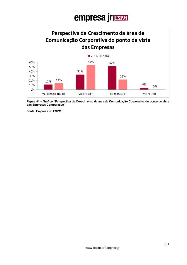 """51 www.espm.br/empresajr Figura 44 – Gráfico """"Perspectiva de Crescimento da área de Comunicação Corporativa do ponto de vi..."""