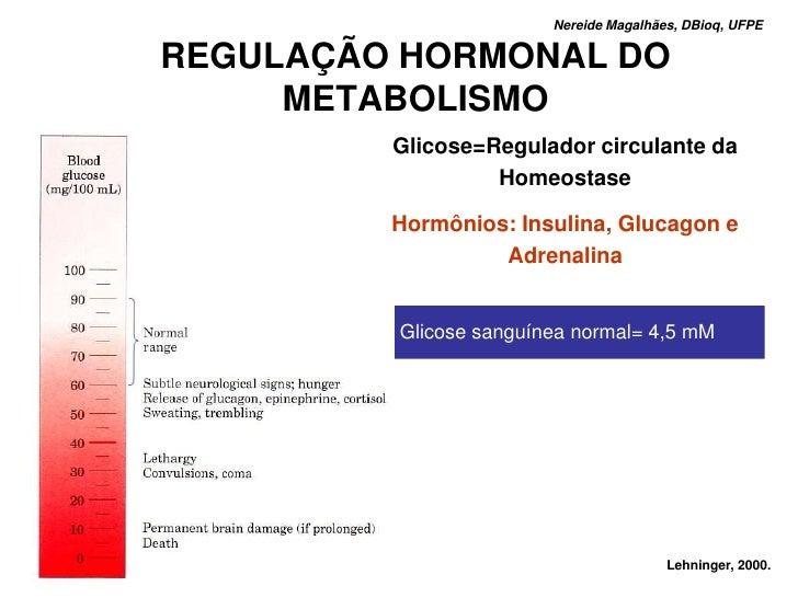 Nereide Magalhães, DBioq, UFPE  REGULAÇÃO HORMONAL DO      METABOLISMO          Glicose=Regulador circulante da           ...