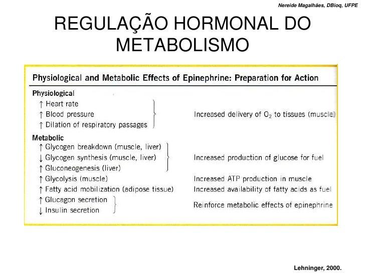 Nereide Magalhães, DBioq, UFPE    REGULAÇÃO HORMONAL DO      METABOLISMO                            Lehninger, 2000.