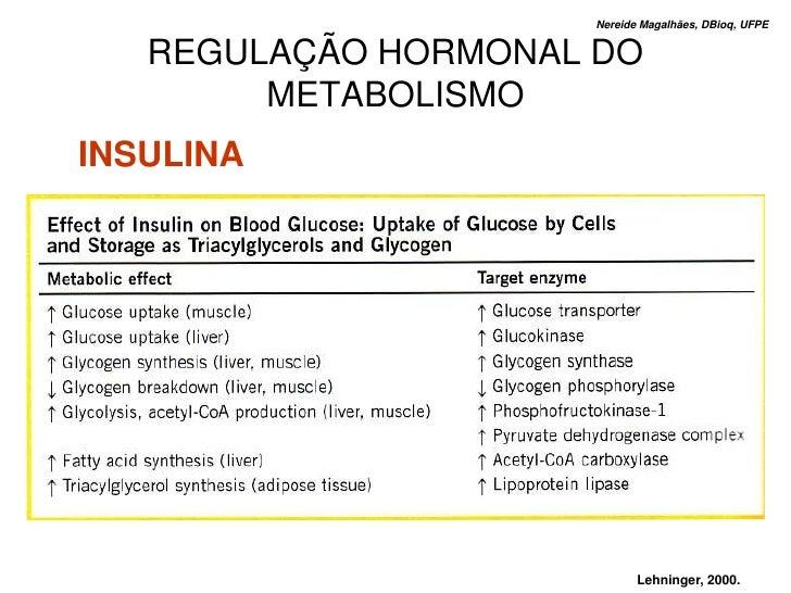 Nereide Magalhães, DBioq, UFPE      REGULAÇÃO HORMONAL DO         METABOLISMO INSULINA                                 Leh...