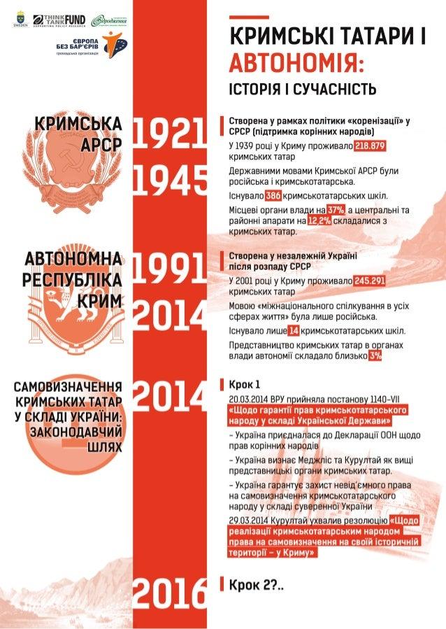 Інфографіка: Кримськотатарська автономія та права корінних народів