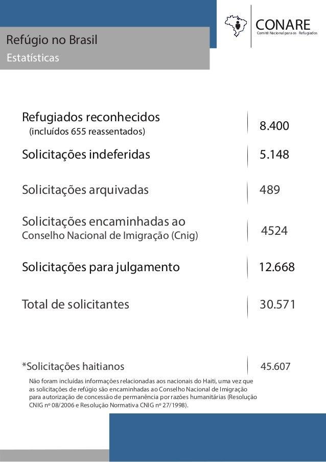CONAREComitê Nacional para os Refugiados Refúgio no Brasil Estatísticas Refugiados reconhecidos Solicitações indeferidas 8...
