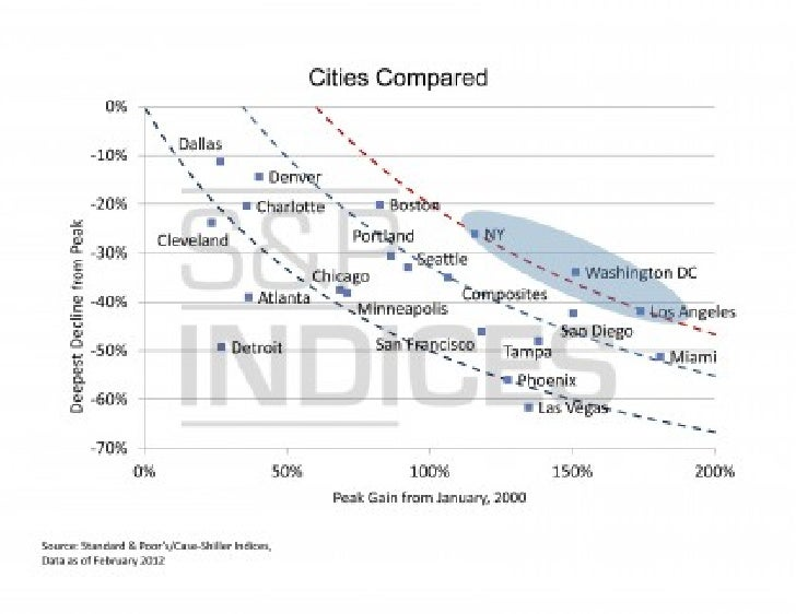 Standards and Poors - Coity comparison