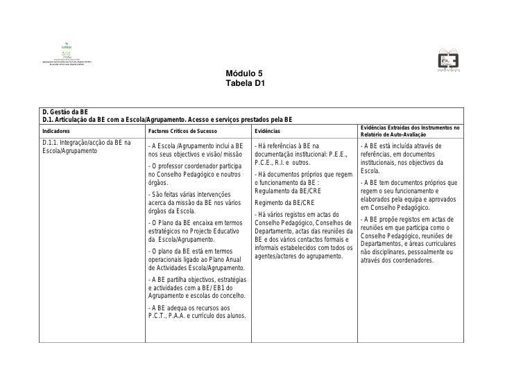 Módulo 5                                                                   Tabela D1   D. Gestão da BE D.1. Articulação da...