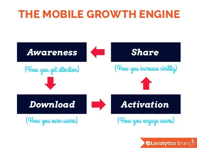 THE MOBILE GROWTH ENGINE Awareness Download Activation Share (How you get attention) (How you engage users) (How you incre...