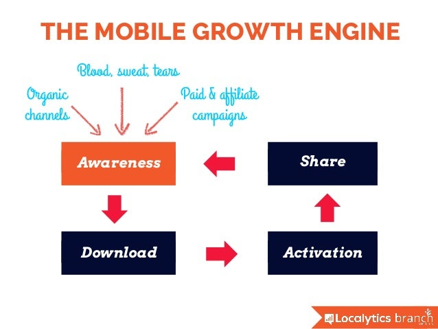 THE MOBILE GROWTH ENGINE Awareness Download Activation Share Paid & affiliate campaigns Blood, sweat, tears Organic channels