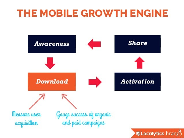THE MOBILE GROWTH ENGINE Awareness Download Activation Share Gauge success of organic and paid campaigns Measure user acqu...
