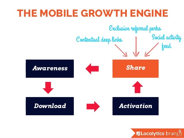 THE MOBILE GROWTH ENGINE Awareness Download Activation Share Social activity feed Exclusive referral perks Contextual deep...