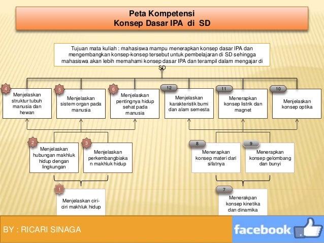 Pdgk4103 Modul 1 Keaneka Ragaman Makhluk Hidup