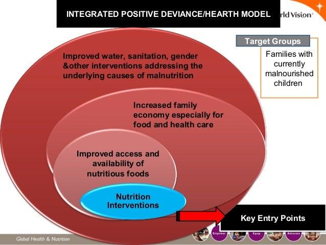 INTEGRATED POSITIVE DEVIANCE/HEARTH MODEL Key Entry PointsKey Entry Points Improved water, sanitation, gender &other inter...