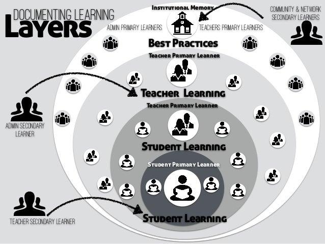 Student Learning Layers Documenting Learning Student Primary Learner Student Learning Teacher Learning Best Practices Teac...