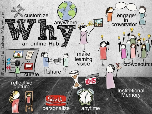 Why crowdsource anytime customize personalize engage curate learning share anywhere conversation in make visible SilviaRos...
