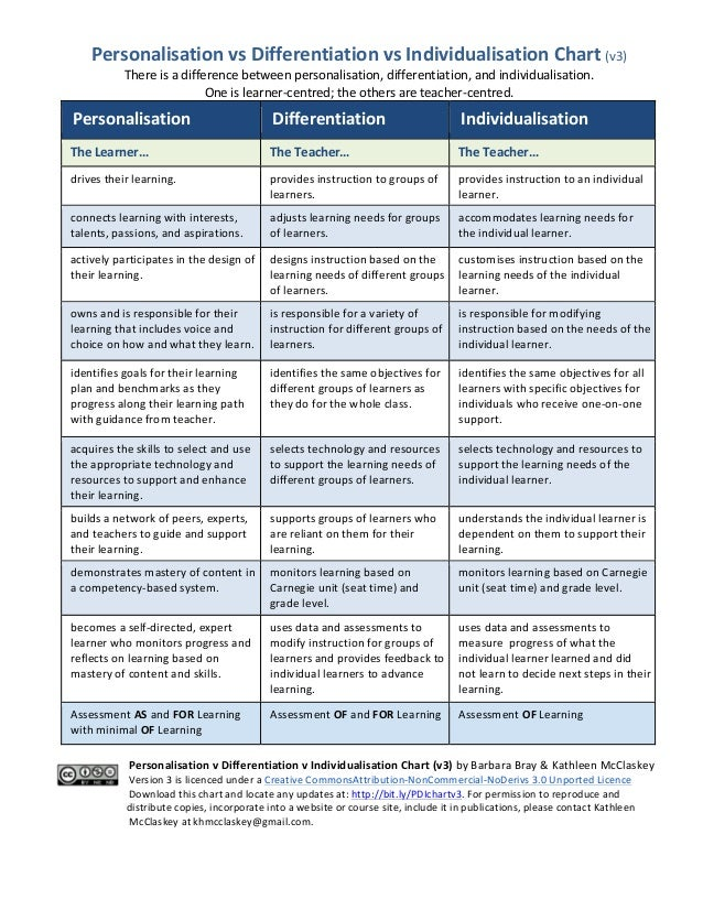 Personalisation	   vs	   Differentiation	   vs	   Individualisation	   Chart	   (v3)	    There	   is	   a	   difference	  ...