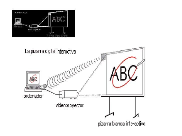 Controlar l'ordinador des de la pissarra amb el punter en manera ratolí.