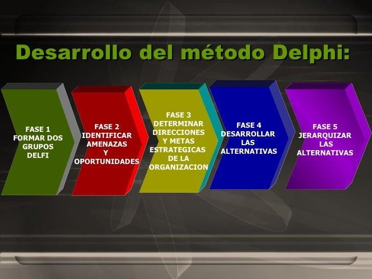 Desarrollo del método Delphi:   FASE 1 FORMAR DOS GRUPOS DELFI FASE 2 IDENTIFICAR AMENAZAS Y  OPORTUNIDADES FASE 3 DETERMI...