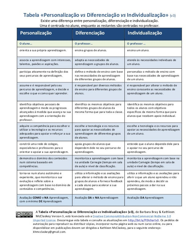 Tabela  «Personalização  vs  Diferenciação  vs  Individualização»  (v3)   Existe  uma  diferença  entr...