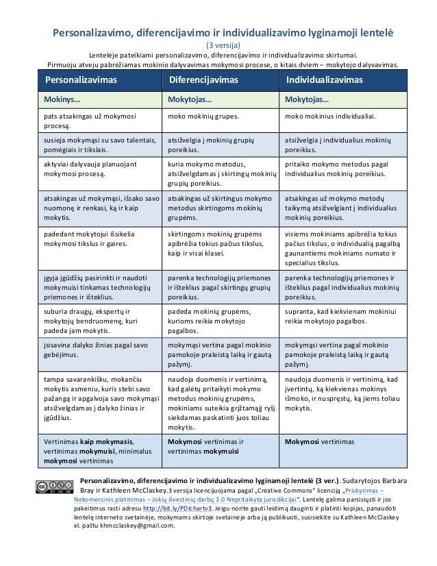 Personalizavimo,  diferencijavimo  ir  individualizavimo  lyginamoji  lentelė   (3  versija)   Lentelėje ...