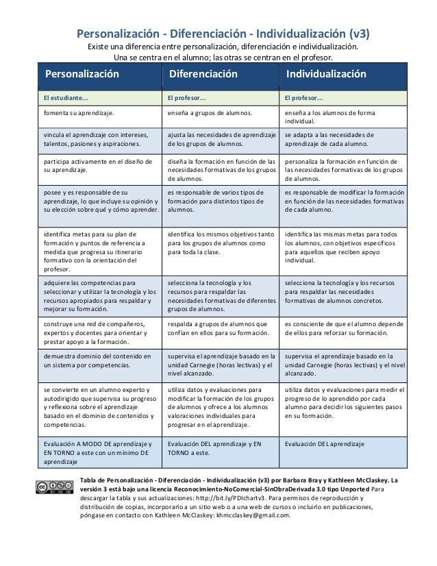 Personalización  -‐  Diferenciación  -‐  Individualización  (v3)   Existe  una  diferencia  entre  p...