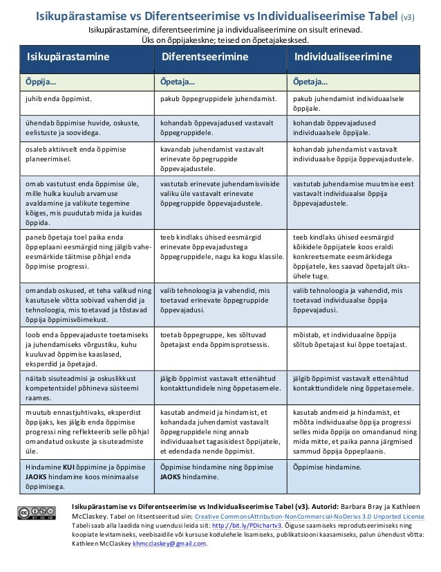 Isikupärastamise  vs  Diferentseerimise  vs  Individualiseerimise  Tabel  (v3)   Isikupärastamine,  difere...