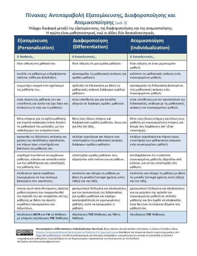 Πίνακας:  Αντιπαραβολή  Εξατομίκευσης,  Διαφοροποίησης  και   Ατομικοποίησης  (εκδ.  3)   Υπάρχει  διαφο...