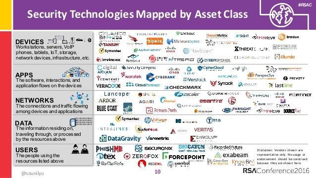 Understanding The Security Vendor Landscape Using The