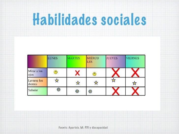 Habilidades sociales    Fuente: Aparicio, M: PDI y discapacidad