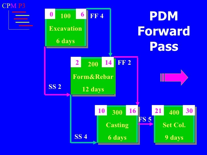 Precedence diagramming method pdm predecessor 17 ccuart Images
