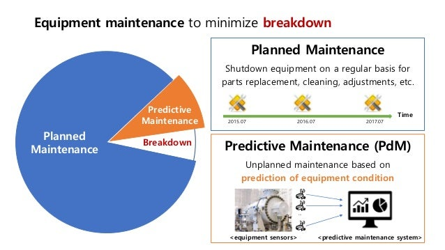Predictive Maintenance with Deep Learning and Apache Flink