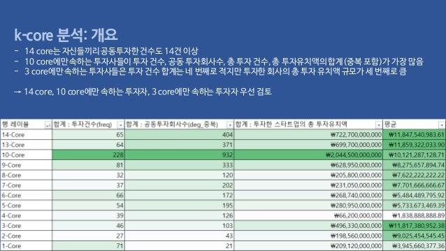 k-core 분석: 개요 - 14 core는 자신들끼리공동투자한건수도 14건 이상 - 10 core에만 속하는 투자사들이투자 건수, 공동 투자회사수,총 투자 건수, 총 투자유치액의합계(중복 포함)가 가장 많음 - 3 c...