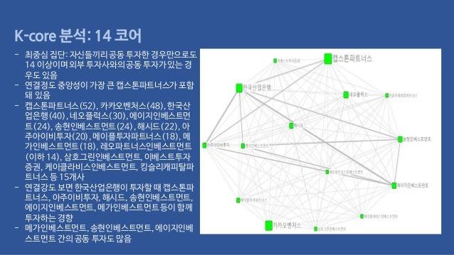 K-core 분석: 14 코어 - 최중심 집단: 자신들끼리공동 투자한 경우만으로도 14 이상이며 외부 투자사와의공동 투자가 있는 경 우도 있음 - 연결정도 중앙성이가장 큰 캡스톤파트너스가포함 돼 있음 - 캡스톤파트너스(...