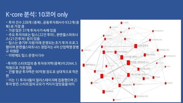 K-core 분석: 10코어only - 투자 건수 228개 (중복), 공동투자회사수932개(중 복)로 가장 큼 - 가장 많은 37개 투자사가속해 있음 - 주요 투자자로는팁스(22건 투자), 본엔젤스파트너 스(21건 투자...