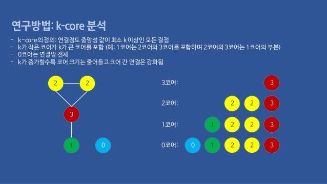 연구방법: k-core 분석 3 2 2 1 0 0코어: 32 20 1 1코어: 32 21 3코어: 3 2코어: 32 2 - k-core의 정의: 연결정도 중앙성 값이 최소 k 이상인 모든 결점 - k가 작은 코어가 k가...