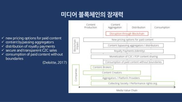 미디어 블록체인의 잠재력  new pricing options for paid content  content bypassing aggregators  distribution of royalty payments  ...