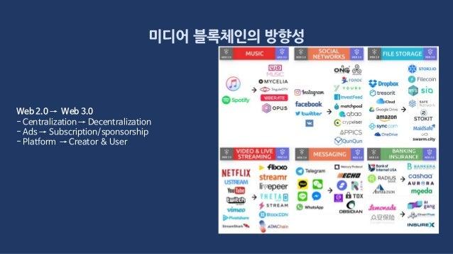 미디어 블록체인의 방향성 Web 2.0 → Web 3.0 - Centralization → Decentralization - Ads → Subscription/sponsorship - Platform → Creator ...