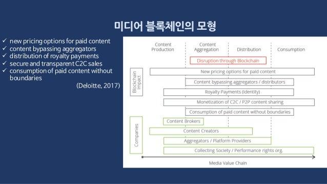 미디어 블록체인의 모형  new pricing options for paid content  content bypassing aggregators  distribution of royalty payments  s...