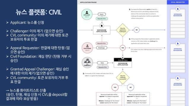 뉴스 플랫폼: CIVIL  Applicant: 뉴스룸 신청  Challenger: 이의 제기 (없으면 승인)  CVL community: 이의 제기에 대한 토큰 보유자의 투표 판결  Appeal Requester...