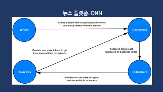 뉴스 플랫폼: DNN