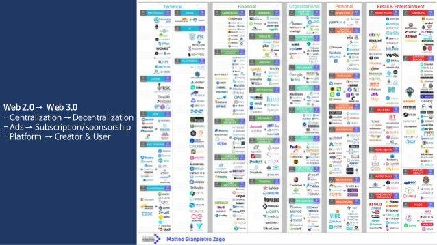 왜 미디어 블록체인인가 Web 2.0 → Web 3.0 - Centralization → Decentralization - Ads → Subscription/sponsorship - Platform → Creator &...
