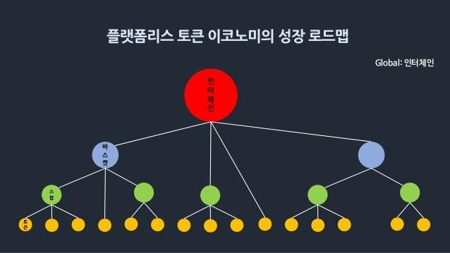 플랫폼리스 토큰 이코노미의 성장 로드맵 바 스 켓 스 왑 토 큰 인 터 체 인 Global: 인터체인