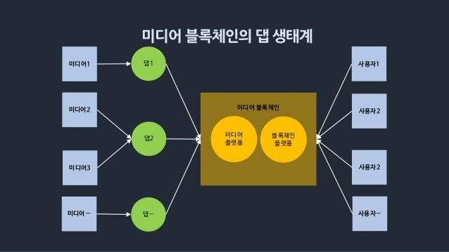 미디어 블록체인의 댑 생태계 미디어 블록체인 미디어 플랫폼 미디어3 미디어1 미디어2 댑… 댑2 댑1 사용자2 사용자… 사용자1 블록체인 플랫폼 미디어… 사용자2
