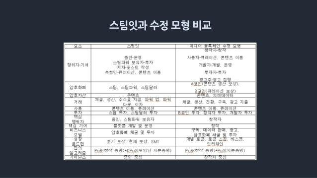 스팀잇과 수정 모형 비교