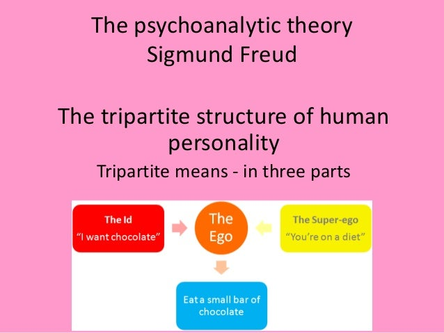 sigmund freud s structural and topographical models of personality Freud came to see personality as having three aspects,  superego structure of mind complements freud's structural or topographical (iceberg) model of the .