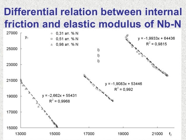 Differential relation between internalfriction and elastic modulus of Nb-N