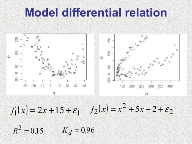 ( ) 11 152 ε++= xxf ( ) 222 25 ε+−+= xxxf1502,R = 960,Kd =Model differential relation