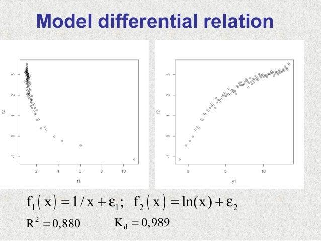 ( ) ( )1 1 2 2f x 1/ x ; f x ln(x)= + ε = + ε2R 0,880= dK 0,989=Model differential relation