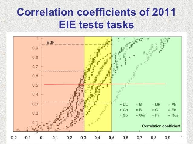 Correlation coefficients of 2011EIE tests tasks