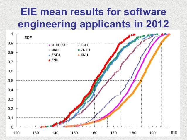 EIE mean results for softwareengineering applicants in 2012